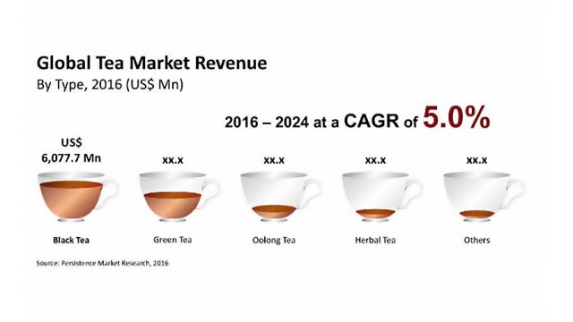 Global Market for Tea to Surpass US$ 21 Billion by 2024-end