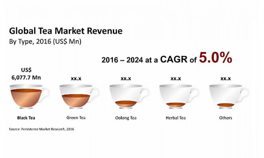 Global market for tea
