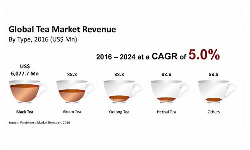 Global market for tea